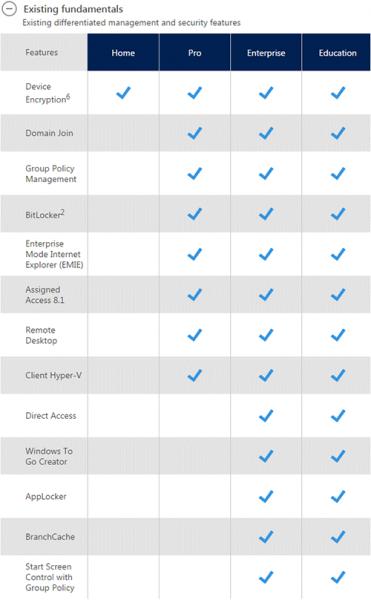 Сравнение разных пакетов Windows