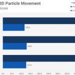 Сравнение производительности в 3D Particle Movement