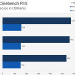 Сравнение производительности в Cinebench R15