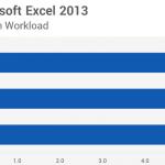 Сравнение в Excel 2013