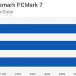 Сравнение в PCMark 7