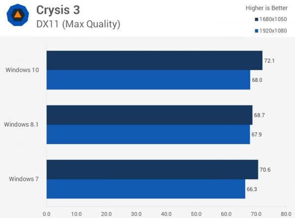 Тест производительности на базе игры Crysis 3