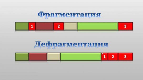 Разница между фрагментацией и дефрагментацией