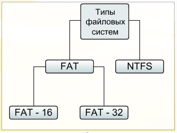 Типы файловых систем